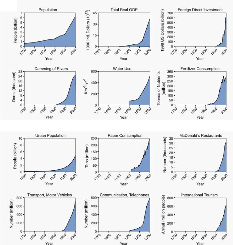 Variación en distintos indicadores de actividad humana desde el comienzo de la Revolución Industrial hasta el año 2000. Se aprecia la Gran Aceleración sufrida a partir de 1950.