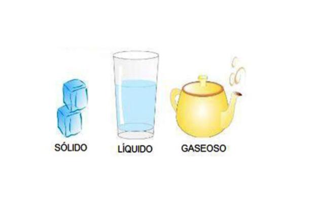 Podemos encontrar los tres estados de la materia en un refresco de ...
